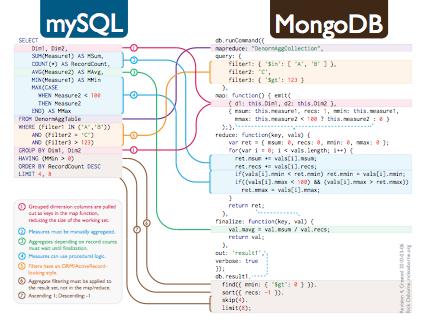 SQL-to-MongoDB