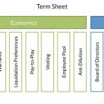 Term Sheet Economics and Control