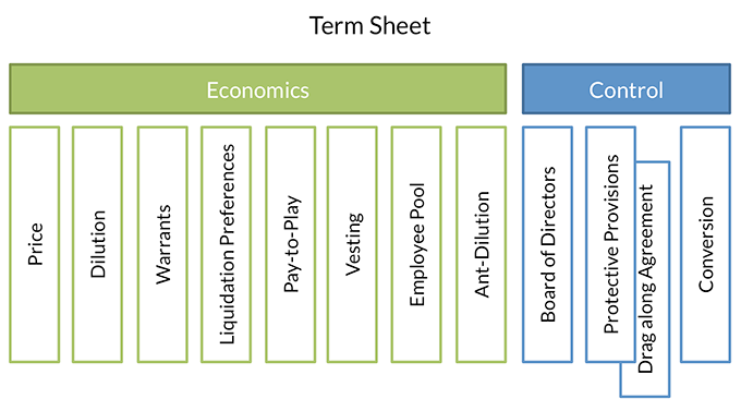 Term Sheet Economics and Control