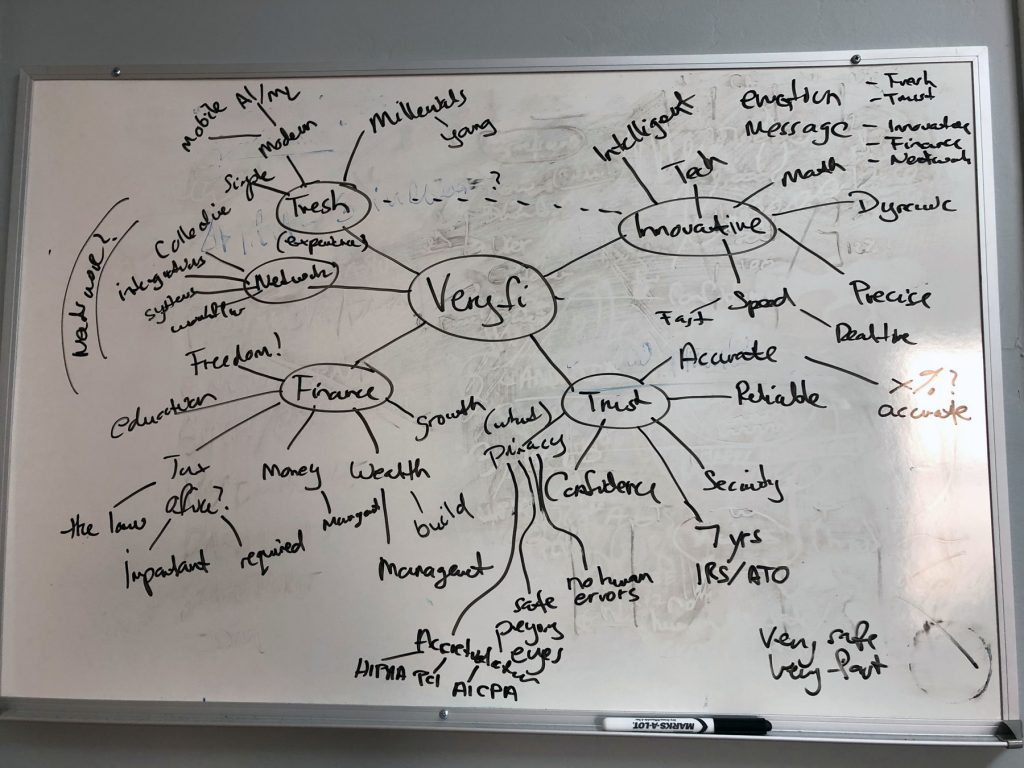 Veryfi mind map